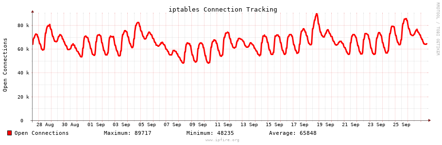 Connection Tracking Graph