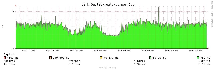 Latency Graph