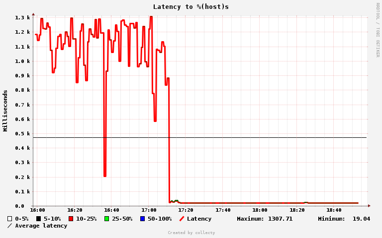 Latency graph